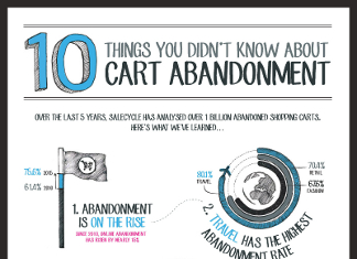 10 Shocking Shopping Cart Abandonment Statistics
