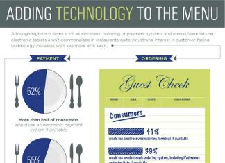 38 Staggering Restaurant Demographics