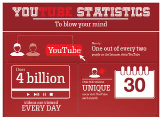 39 Astounding Youtube Demographics