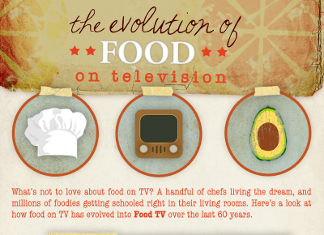 40 Captivating Food Network Demographics