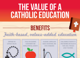 42 Fascinating Catholic Demographics