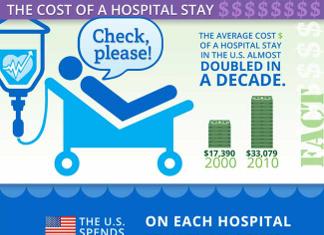 45 Mind-Boggling Hospital Demographics