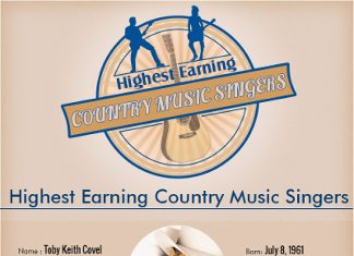 46 Curious Country Music Demographics