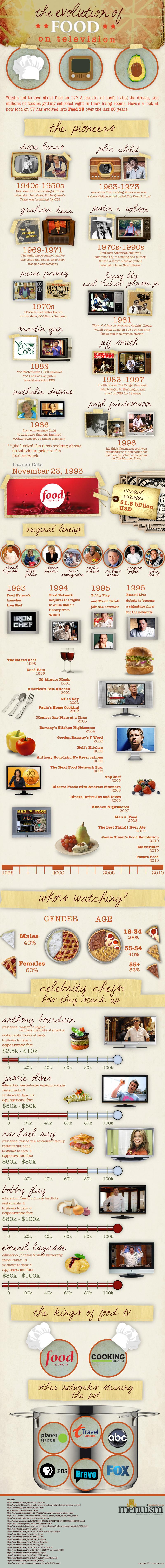 Evolution of Food on TV