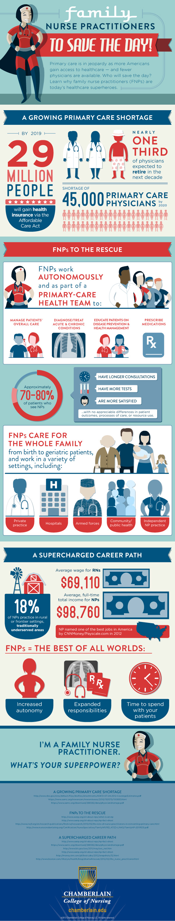 Facts About Nurse Practitioners