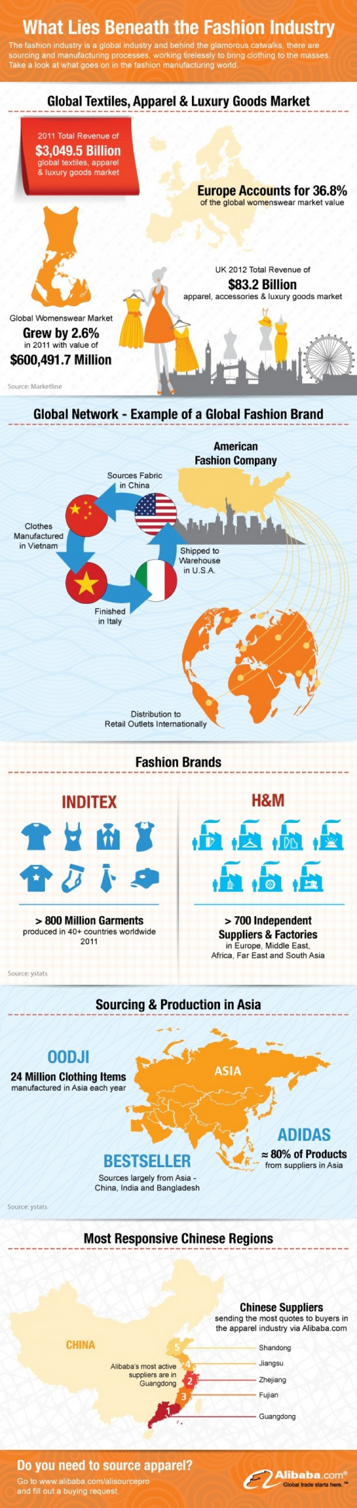 Statistics in fashion industry 41