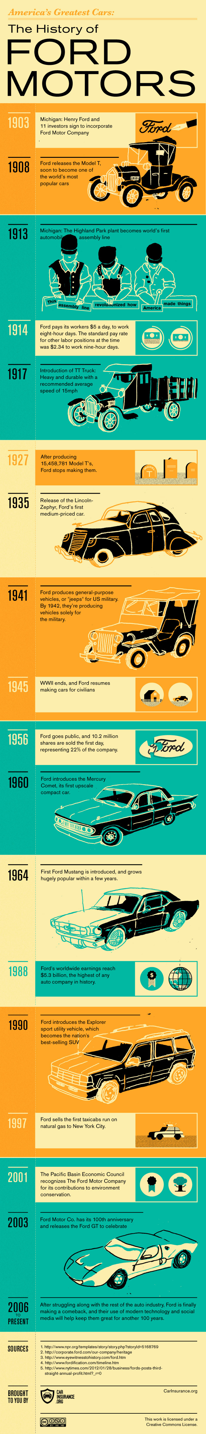 History of Ford Motors
