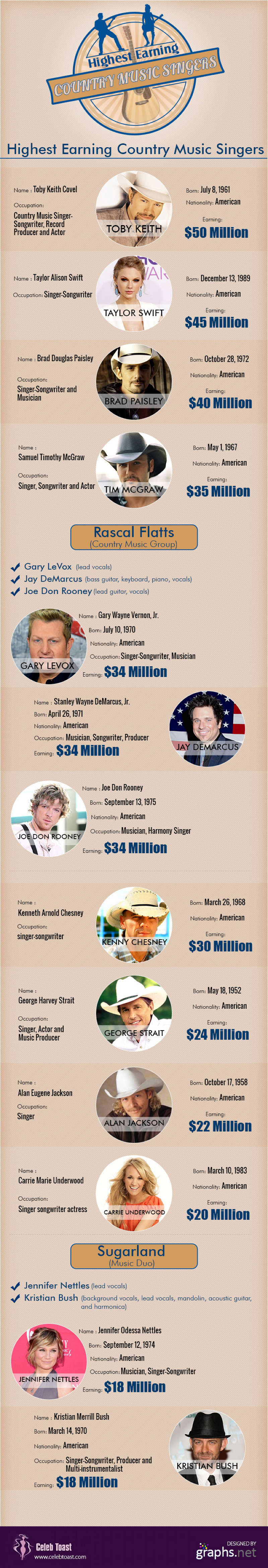 Top Country Music Singers