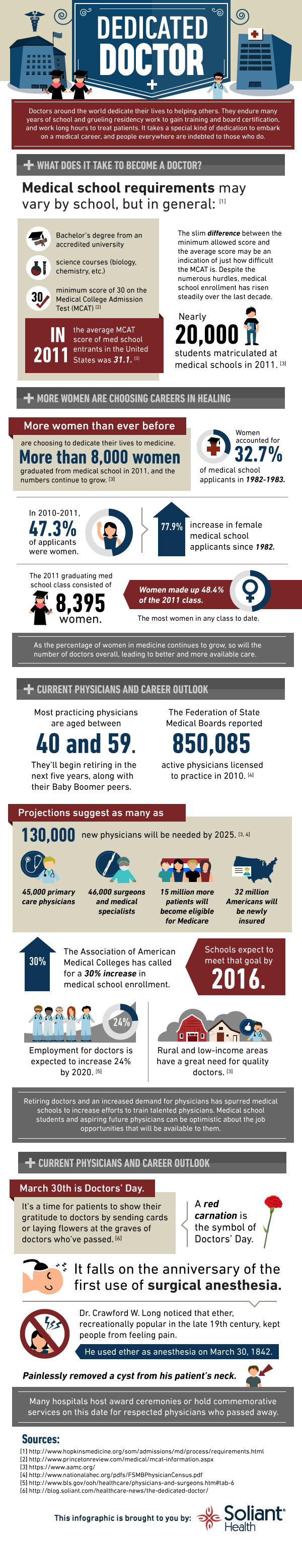 What it Takes to Become a Doctor