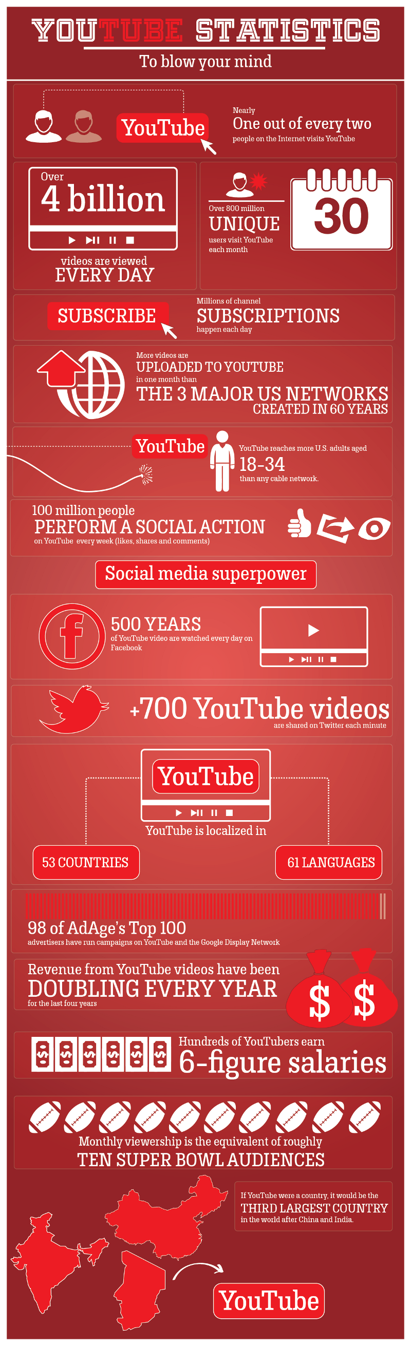 YouTube Statistics and Trends