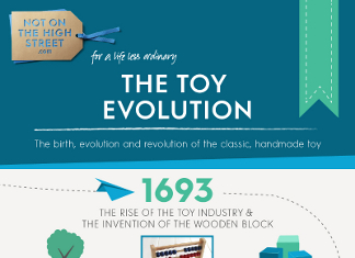33 Interesting Toy Industry Trends