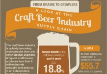 35 Staggering Craft Beer Industry Trends