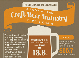 beer industry trends Global beer trends in 2016 february 8, 2016 the beer professor leave a comment the global beer industry has grown significantly in the past two decades, with up from $5169 in 2014 but what is in store for 2016 this article will take a look at some of the global beer trends that analysts.
