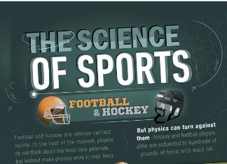 39 Astonishing Sporting Goods Industry Trends