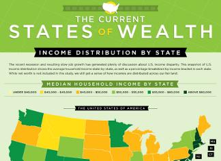 39 Key US Income Demographics