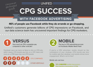 39 Terrific CPG Industry Trends