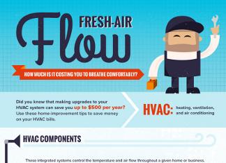 40 Amazing HVAC Industry Trends