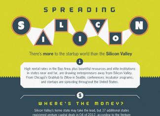42 Interesting Silicon Valley Demographics