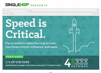 9 Ways to Improve the Speed of Your Blog
