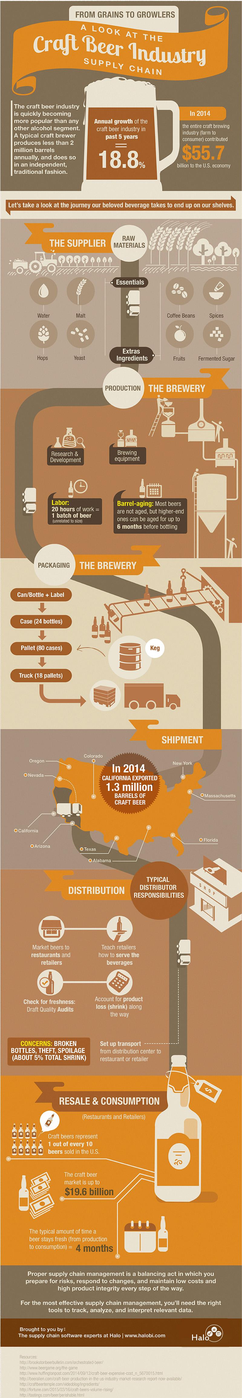 http://brandongaille.com/wp-content/uploads/2016/04/Craft-Beer-Industry-Statistics.jpg