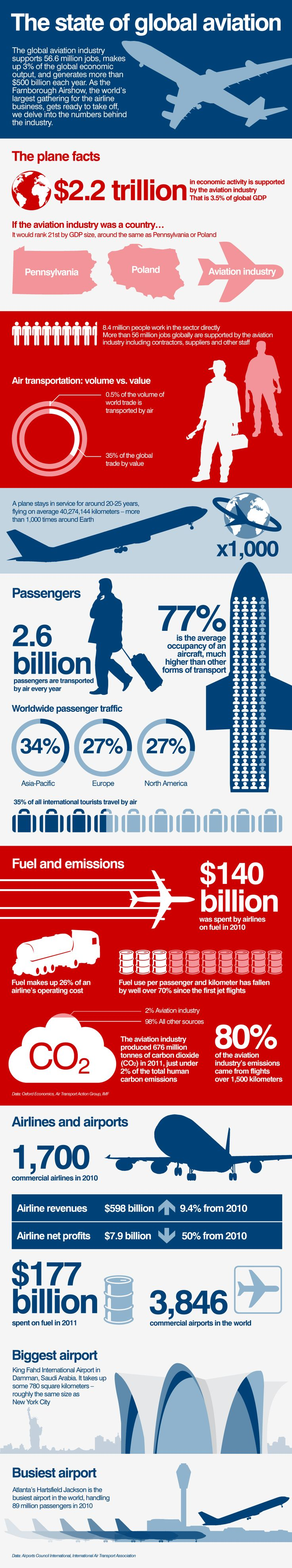 Global Aviation Statistics