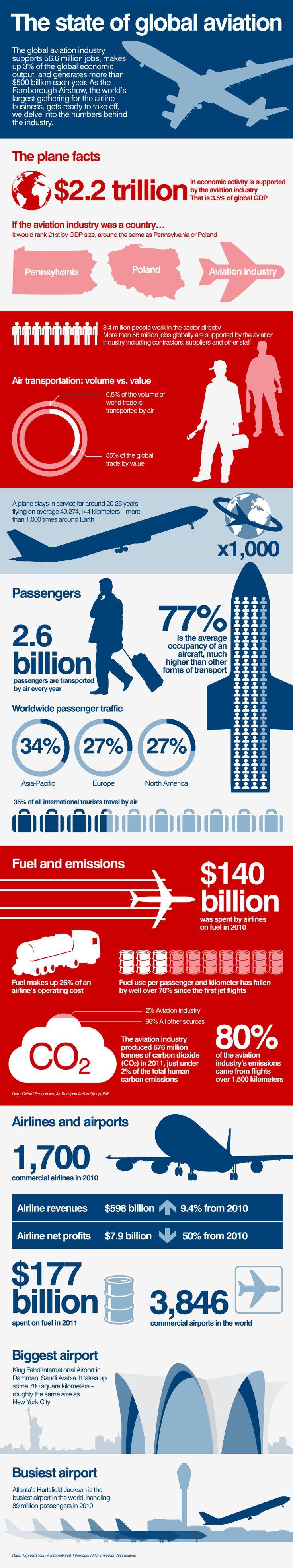 Global Aviation Statistics