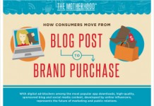 How Blog Posts Drive Purchases