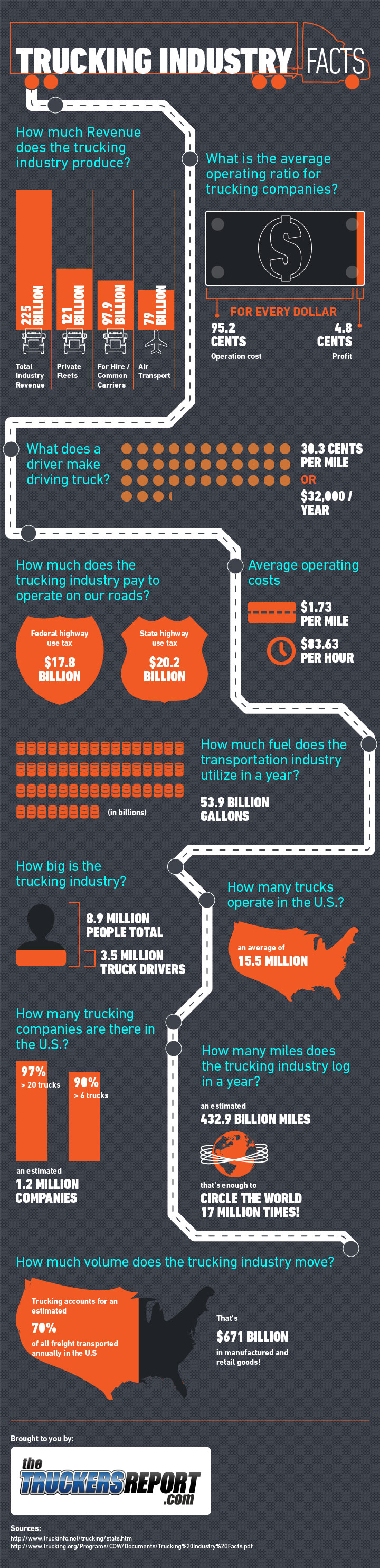 Trucking Industry Facts and Trends