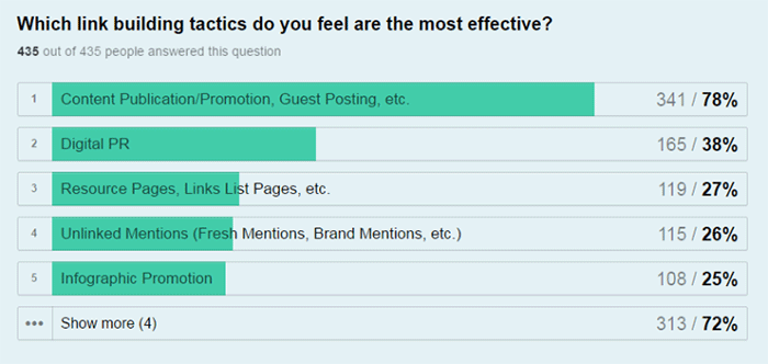 most-effective-linkbuilding-techniques-statistics