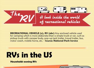 32 Key RV Industry Trends