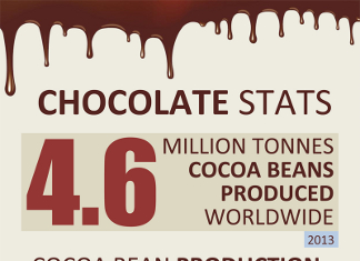 34 Important Chocolate Industry Trends