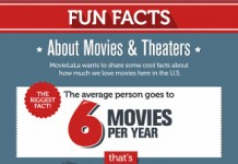 34 Key Movie Theater Industry Trends