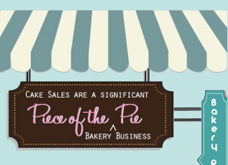 38 Intriguing Baking Industry Trends