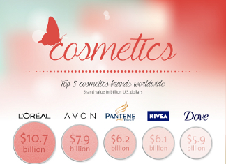 39 Captivating Cosmetic Industry Trends