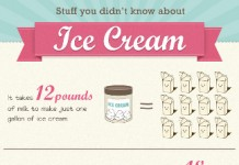 42 Curious Ice Cream Industry Trends
