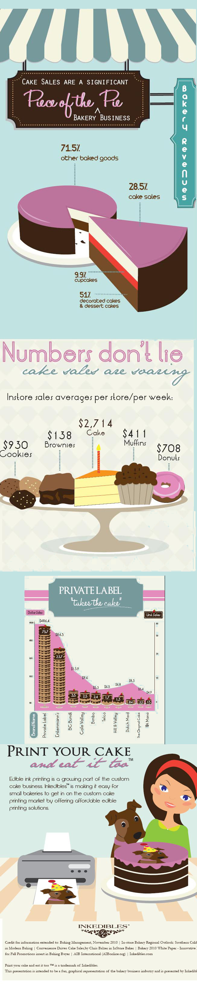 Cake Sales Trends