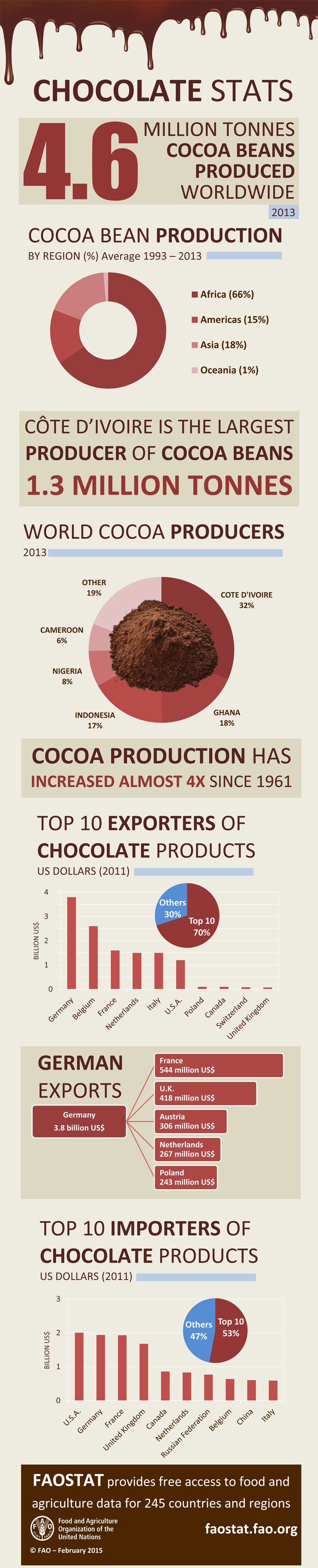 how globalisation influences the chocolate industry Globalization has had a profound impact on numerous fields of business throughout the world the coffee industry is one that has felt the impact of globalization, both directly and indirectly.