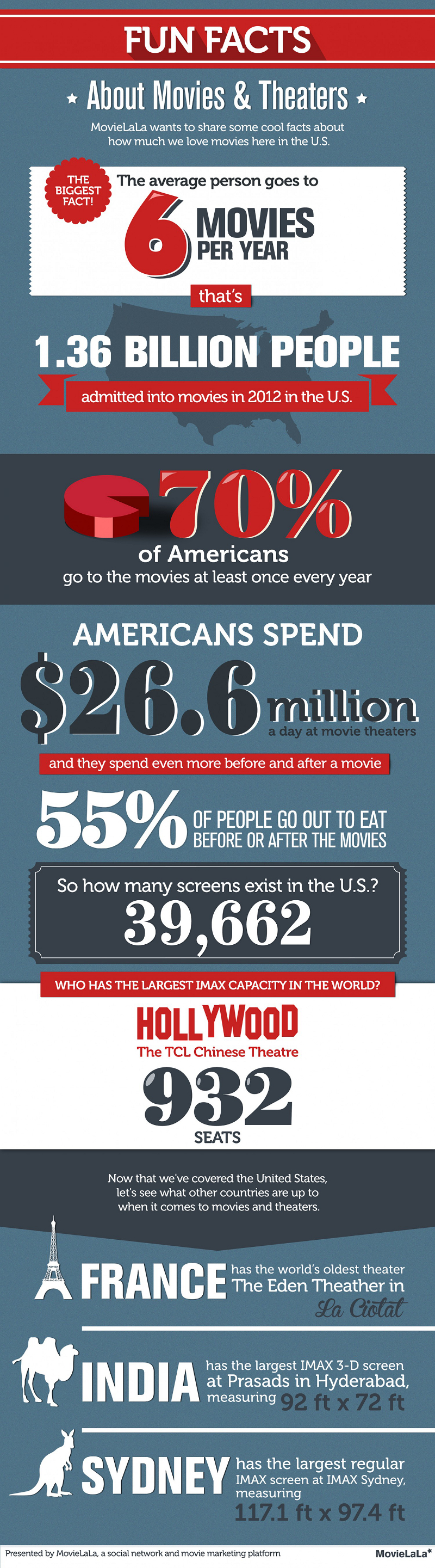 Movie Theater Facts and Statistics