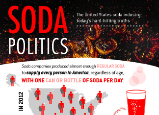 26 Curious Soda Industry Trends