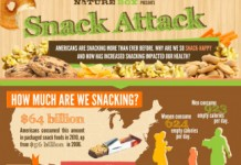 27 Key Snack Food Industry Trends