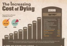 28 Astounding Funeral Industry Trends