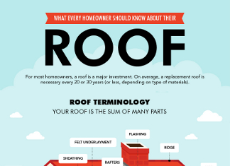 30 Interesting Roofing Industry Trends