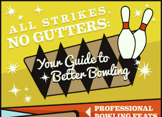 32 Staggering Bowling Industry Trends