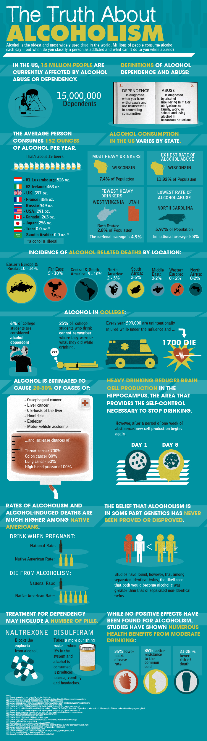 Alcoholism Facts and Statistics