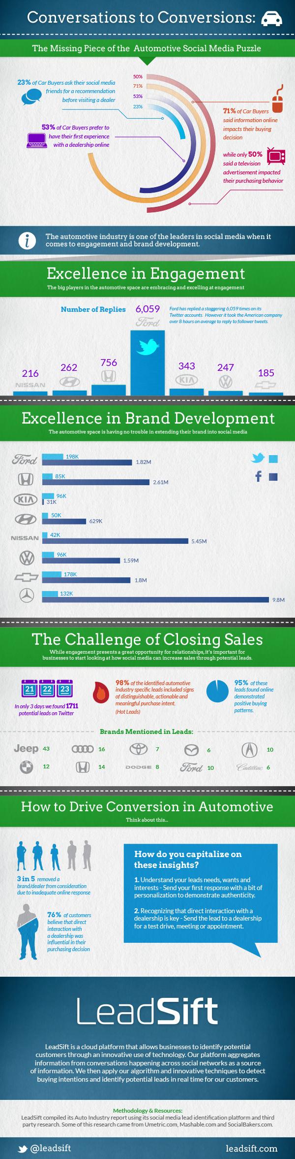 Automotive Industry Social Media
