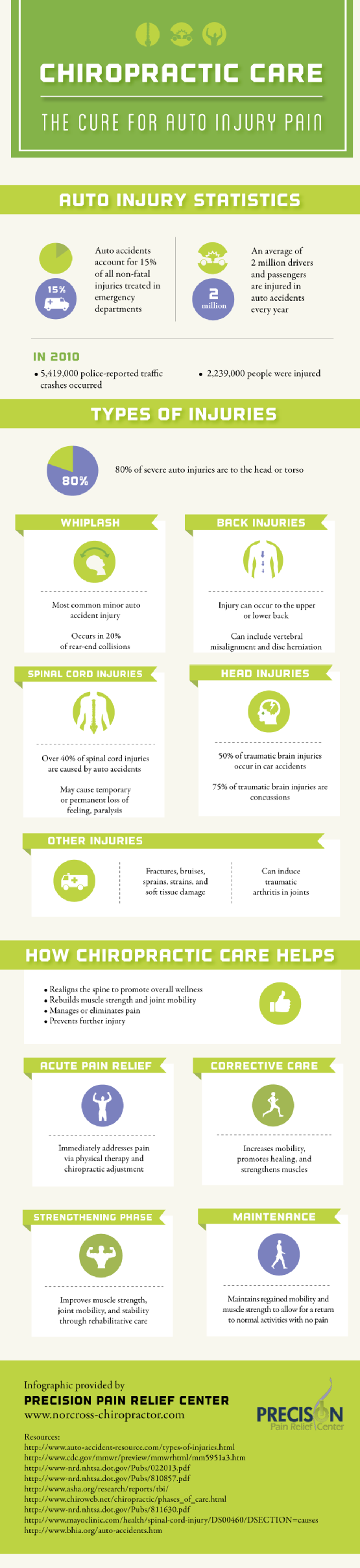 Chiropractic Care Facts