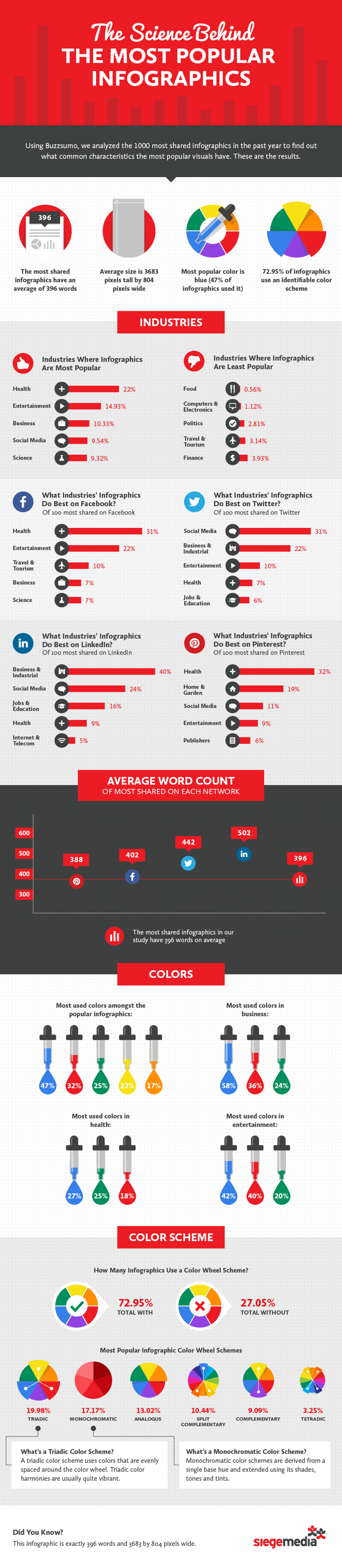 Elements-of-Viral-Infographics
