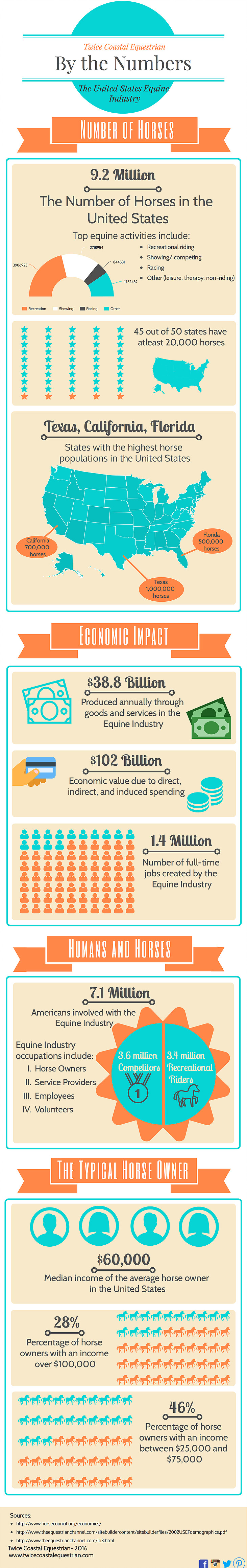 Equestrian Statistics