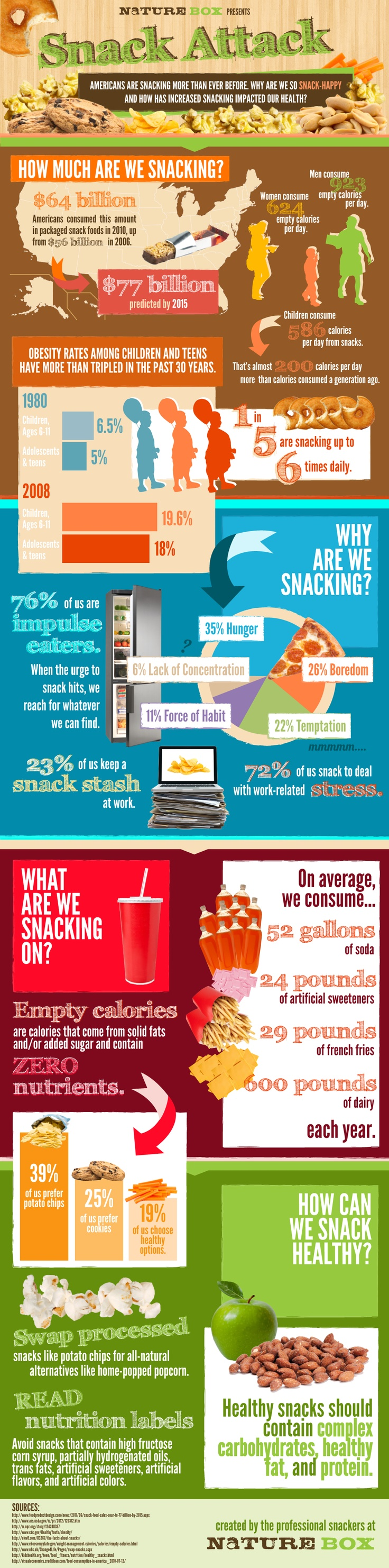 Facts About Snacks