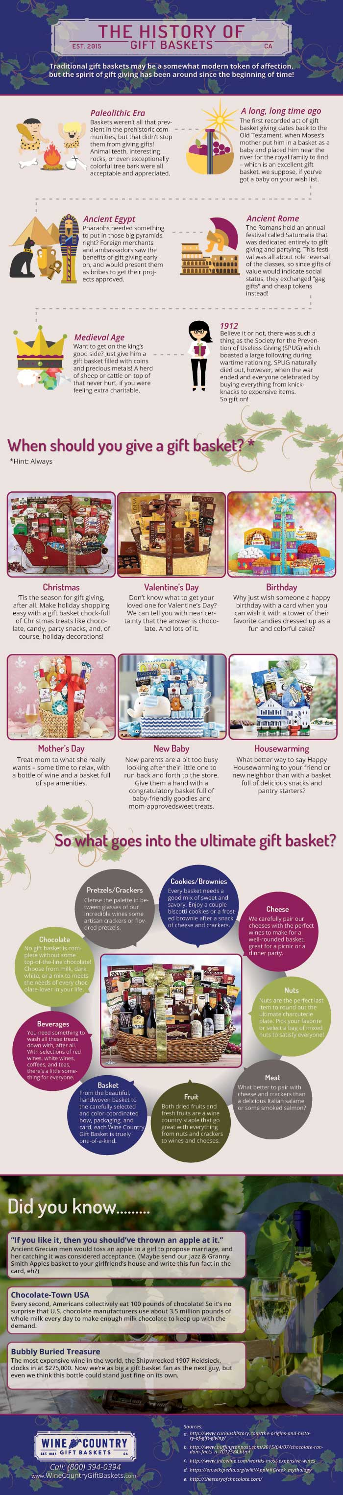 Gift Basket Industry